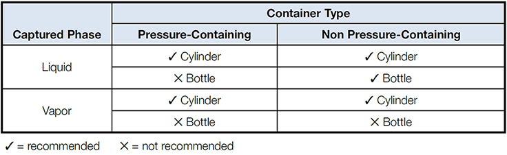 Container types for liquid and vapor grab sampling